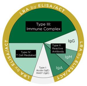 ELISA/Act LRA Test